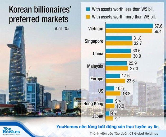 Bất động sản Việt Nam lọt