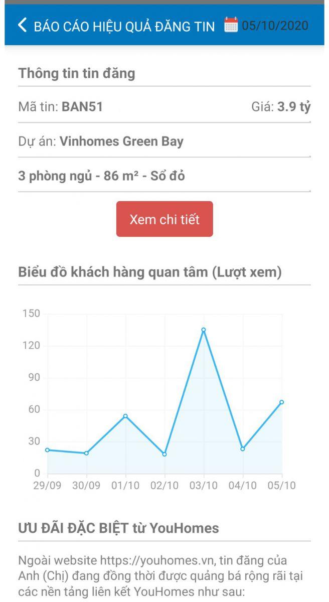 Trực tiếp quản lý tin đăng thông qua app YouHomes.
