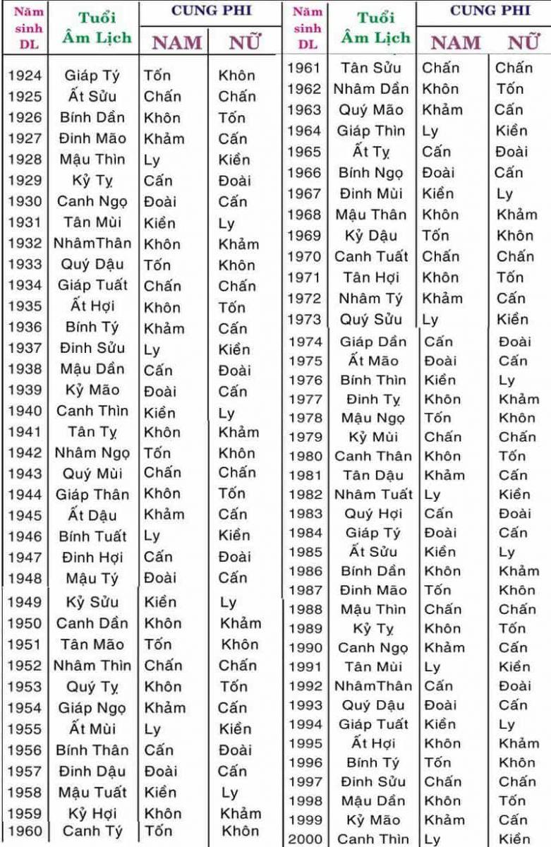 Bảng tra cứu cung phi theo tuổi âm lịch